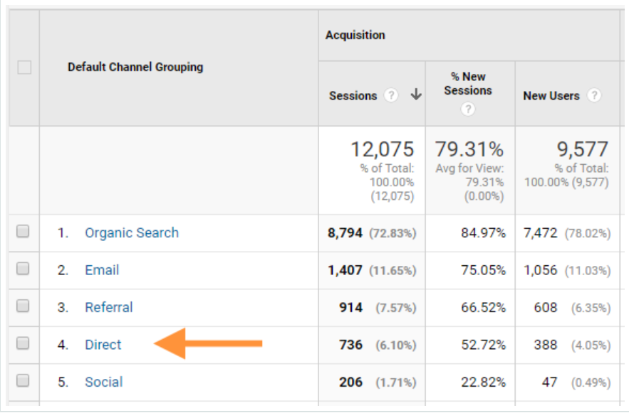 Example of direct traffic in SEO for accounting firms