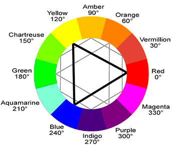 example of an accountant marketing colour wheel
