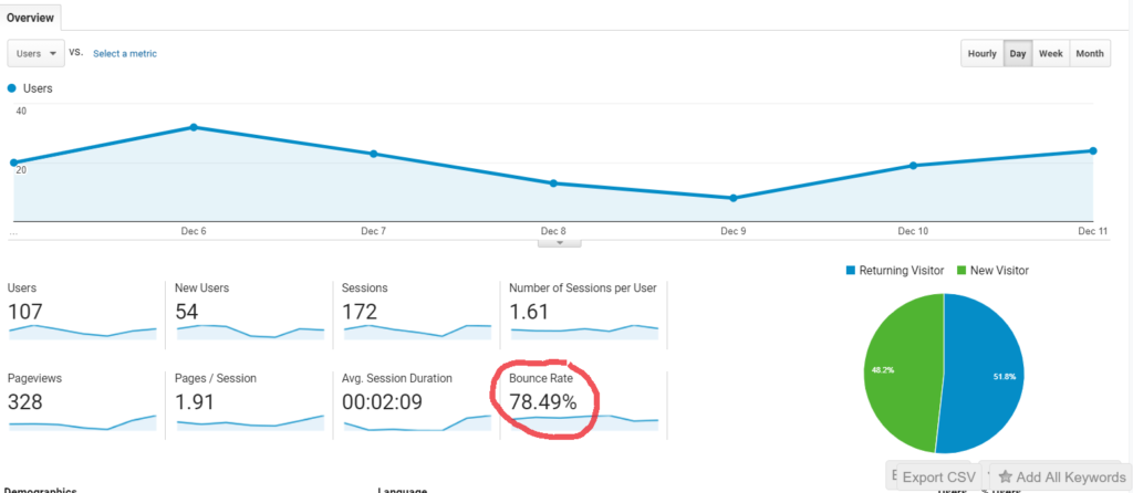 Example bounce rate on an accountant website