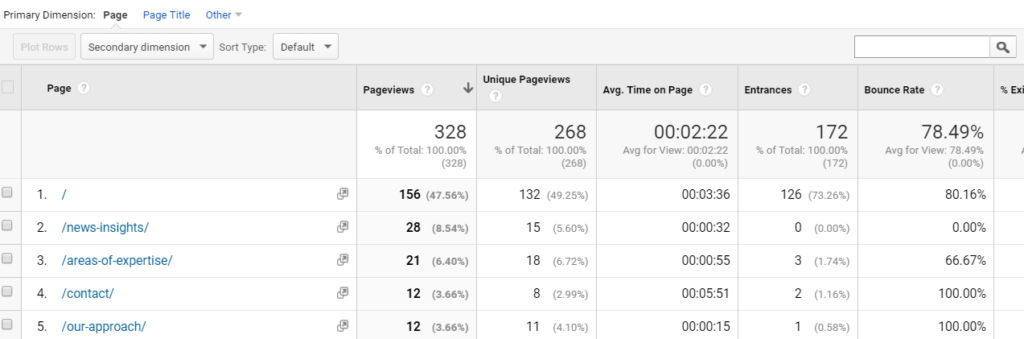 Second example of bounce rate on a particular accountant website page