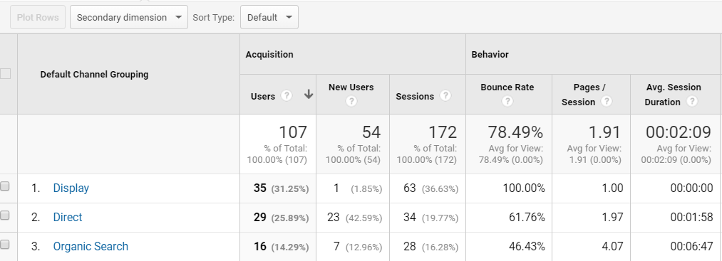 An example of bounce rate on different channels for an accountant website